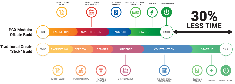 PCX Modular Data Center Manufacturer Infographic