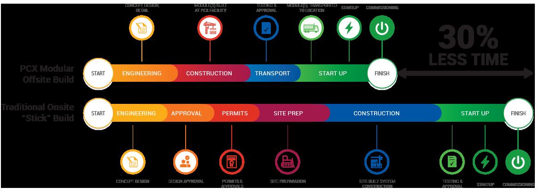 PCX_Modular_Data_Center_Manufacturer_Infographic